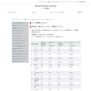 第30回:企業のIRページのネット視聴率ランキング(2013)