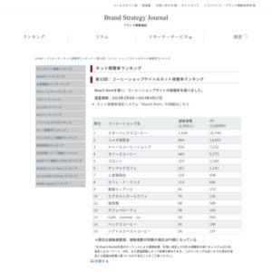 第32回:コーヒーショップサイトのネット視聴率ランキング(2013)