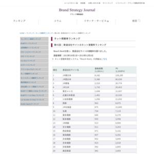 鉄道会社サイトのネット視聴率ランキング