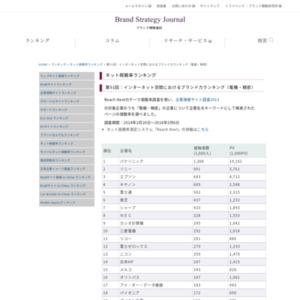 企業名で検索されるページのネット視聴率ランキング(電子・精密)