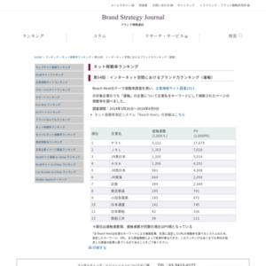 インターネット空間におけるブランド力ランキング(運輸)