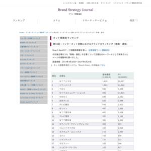 インターネット空間におけるブランド力ランキング(情報・通信)