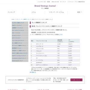 第6回: アルバイトサイトのネット視聴率ランキング(2013)
