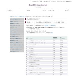 インターネット空間におけるブランド力ランキング(金融・保険)