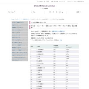 インターネット空間におけるブランド力ランキング(機械・輸送用機器)