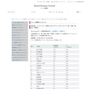 インターネット空間におけるブランド力ランキング(鉄・非鉄・建設・不動産)