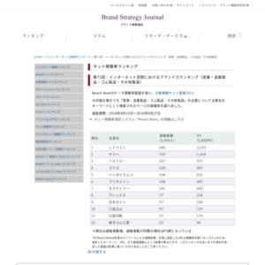 インターネット空間におけるブランド力ランキング(窯業・金属製品・ゴム製品・その他製造)
