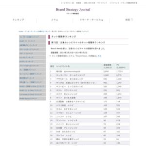 企業のレシピサイトのネット視聴率ランキング