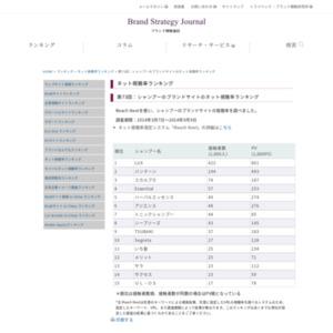 シャンプーのブランドサイトのネット視聴率ランキング