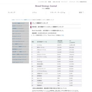 旅行関連サイトのネット視聴率ランキング