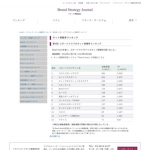 第9回: スポーツクラブのネット視聴率ランキング(2013)