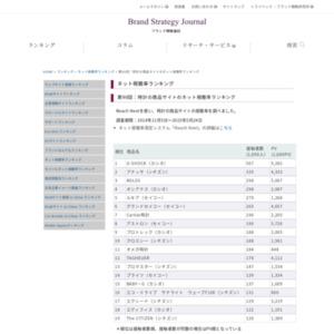 時計の商品サイトのネット視聴率ランキング