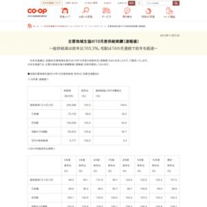 主要地域生協の2014年10月度供給実績(速報値)