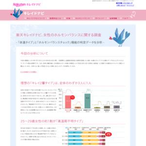 女性のホルモンバランスに関する調査