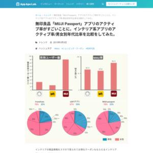 無印良品「MUJI Passport」のアクティブ率がすごいことに…インテリア系アプリのアクティブ率/男女別年代比率を比較をしてみた