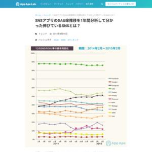 SNSのDAU率推移を1年間分析して分かった伸びているSNSとは