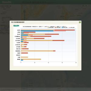 Geo2M(ジオミミ) 2012総選挙有権者分布検索