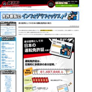 身分証明としての日本の運転免許証の実力