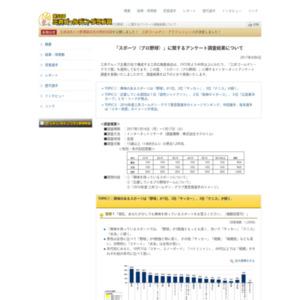 「スポーツ(プロ野球)」に関するアンケート