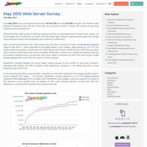 May 2015 Web Server Survey