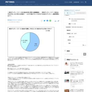 東京ディズニーリゾートの宿泊利用に関する意識調査