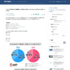 <20・30代独身男女の意識調査> 独身男女の6割以上がFacebookで「昔の恋人」を探したことがある