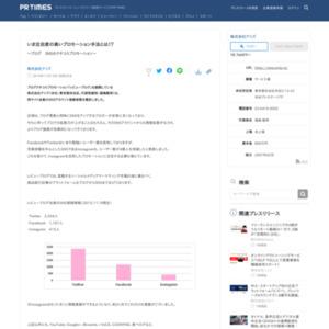 「レビューブログ」会員のSNSアカウント登録者数