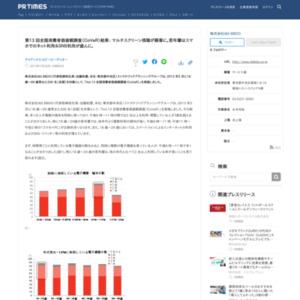 第13回全国消費者価値観調査(CoVaR) 2