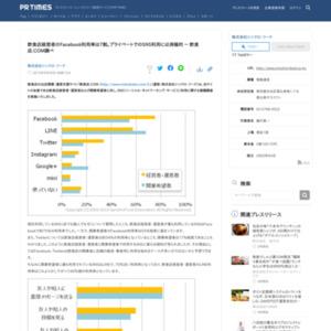 SNS(ソーシャル・ネットワーキング・サービス)利用に関する意識調査