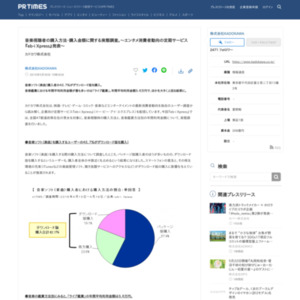 音楽視聴者の購入方法・購入金額に関する実態調査