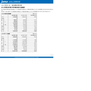 2013年第3四半期・同年累計海外生産統計
