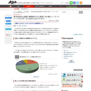 『電力小売自由化』に関する意識調査