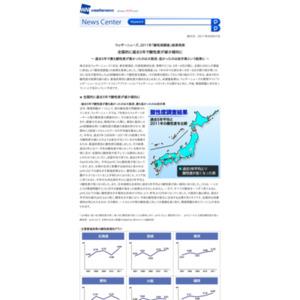 2011年「酸性雨調査」