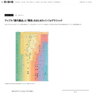 アップル「歴代製品」と「繁栄」をまとめたインフォグラフィック