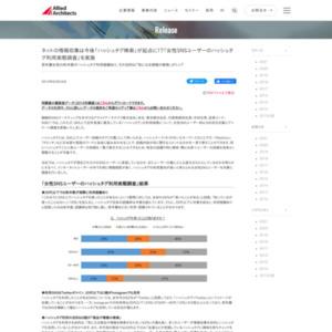 女性SNSユーザーのハッシュタグ利用実態調査