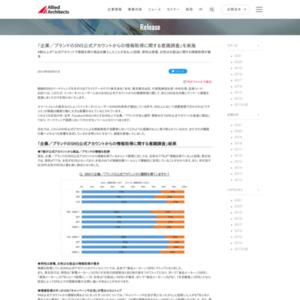 企業/ブランドのSNS公式アカウントからの情報取得に関する意識調査