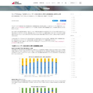 台湾ネットユーザーの訪日旅行に関する意識調査