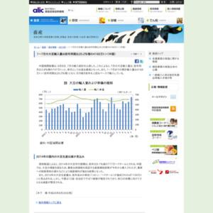 1~7月の大豆輸入量は前年同期比20.2%増の4168万トン(中国)