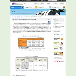2014年のトウモロコシ臨時備蓄買付価格を公表(中国)