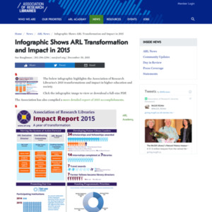 Infographic Shows ARL Transformation and Impact in 2015