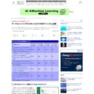@IT記事 2015年SNS反応数ランキング