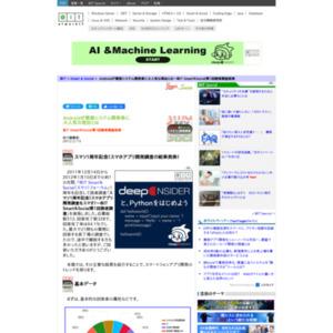 @IT Smart&Social第1回読者調査