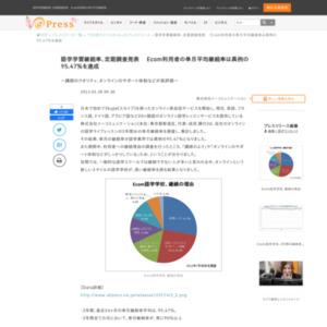 オンラインの語学ライブレッスンの2年間分の単月継続率