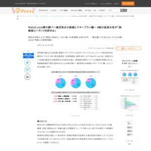 第31回Match.com愛の調べ~婚活男女の結婚とマネープラン編~