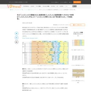 しゃぶしゃぶ大調査2013