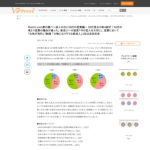 Match.com愛の調べ~成人の日と20代の恋愛編~