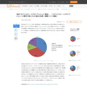 「ホワイトカラー・エグゼンプション」に関するWEBアンケート
