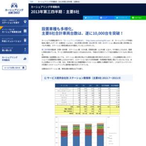 カーシェアリング市場動向(2013年第三四半期:主要8社)