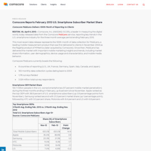 comScore Reports February 2013 U.S. Smartphone Subscriber Market Share