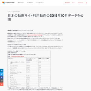 日本の動画サイト利用動向の2015年10月データ